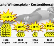 Giochi olimpici invernali –  sforamento costi