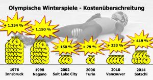 Olimpische Winterspiele  Kostenueberschreitung