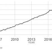Marzo 2020: massima concentrazione CO2 nell'atmosfera da 800.000 anni
